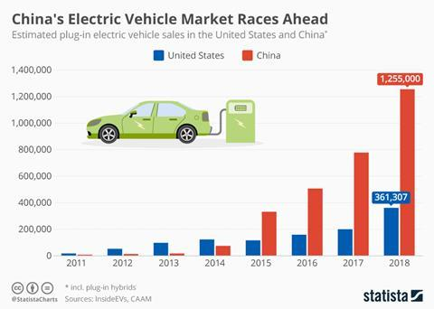 Electrification gains traction as OEMs bid to eat into